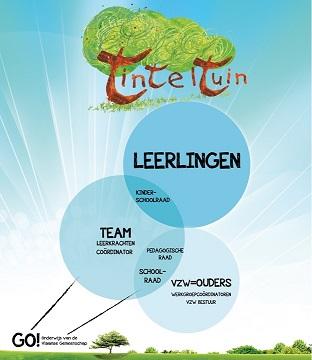 het TintelTuin organigram